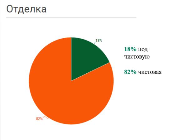отделка квартир до 1 млн рублей
