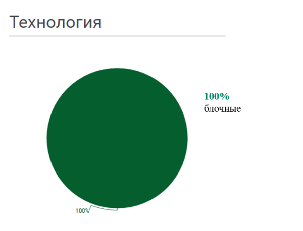 технология строительства квартир до 1 млн рублей