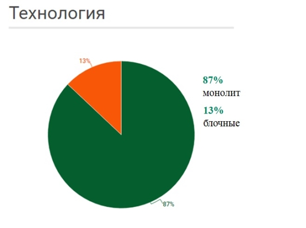 технология строительства квартир за 1,5 млн рублей